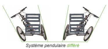Addbike système pendulaire